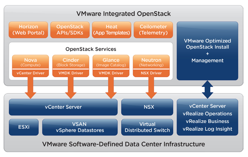 VMware Integrated OpenStack