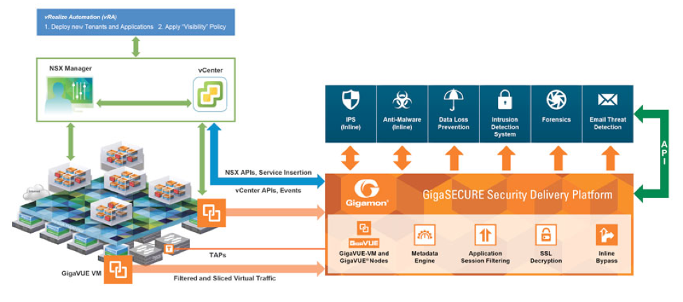 Use-case 1: GigaSECURE redirection of network traffic flows to security tools