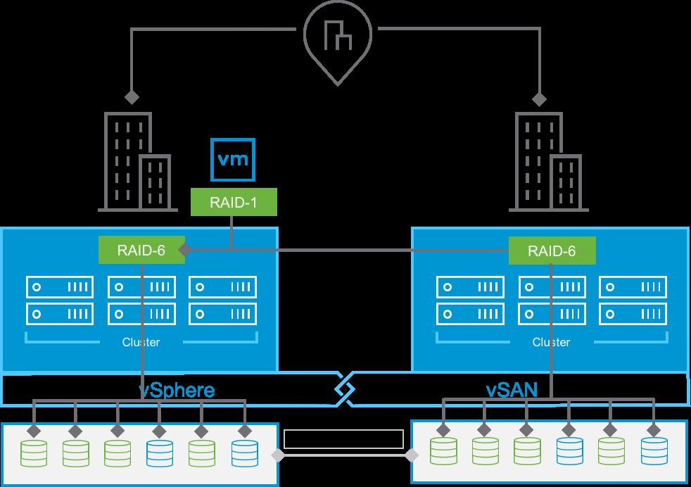 vSan VMware Hyper-converged