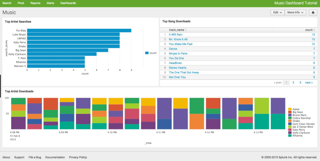 Splunk for Security