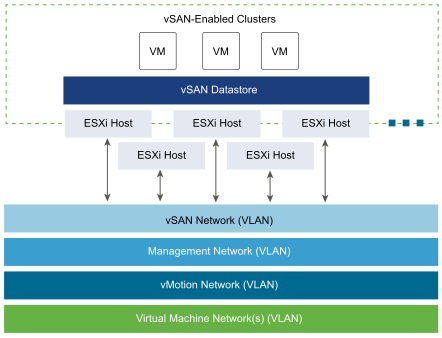 VMware vSan