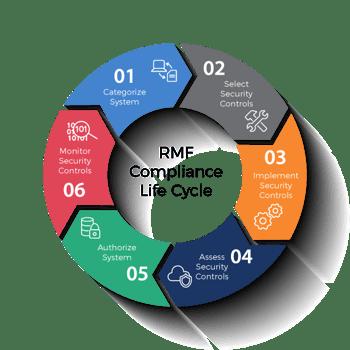 RMF - Rick Management Framework