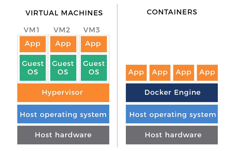 The Evolution of Virtualization, Servers and Containers